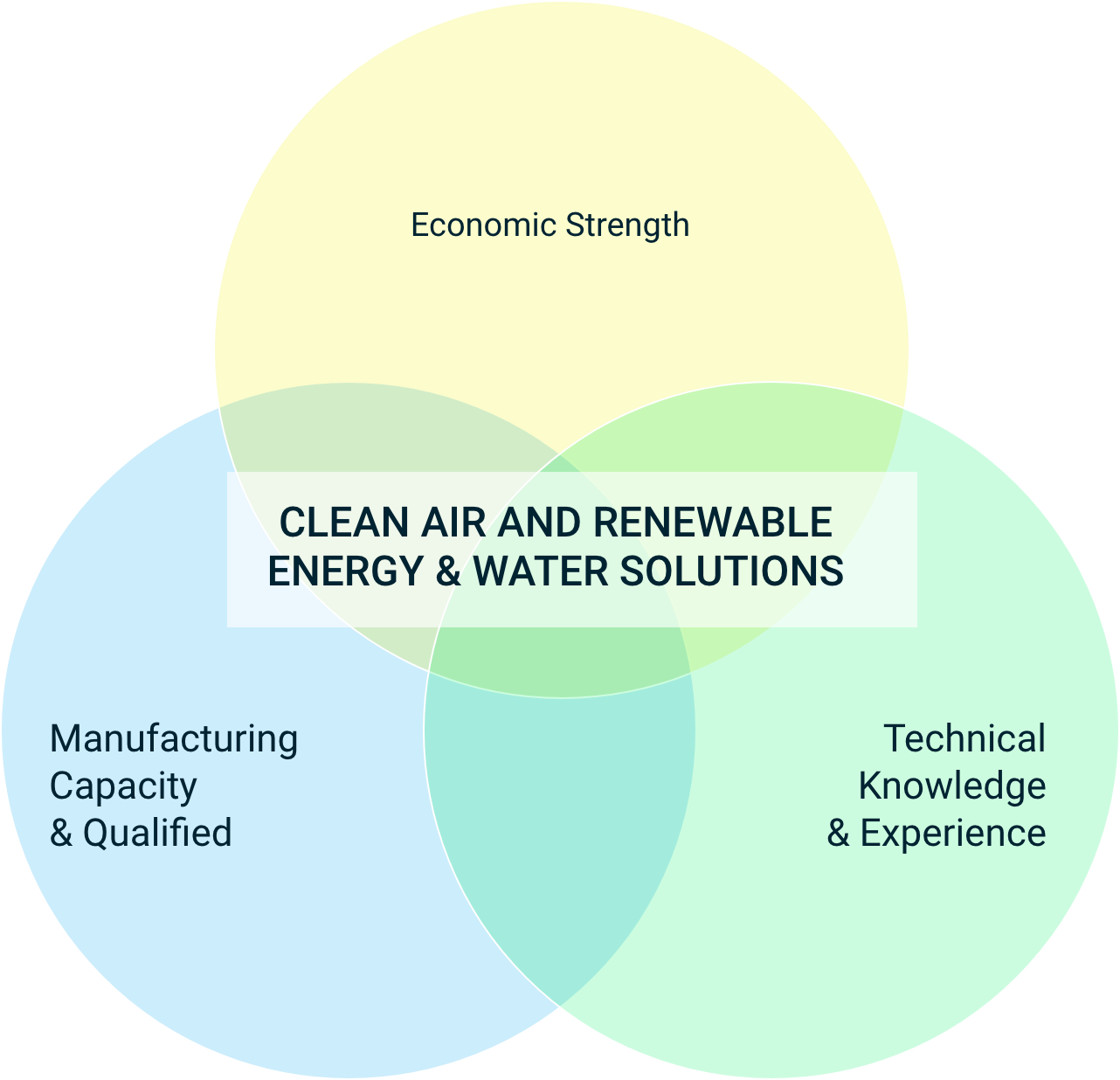 Clean air and renewable energy & water solutions diagram